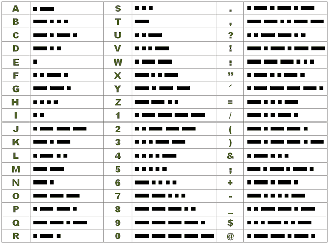 Telegraphy Symbols and Morse Code